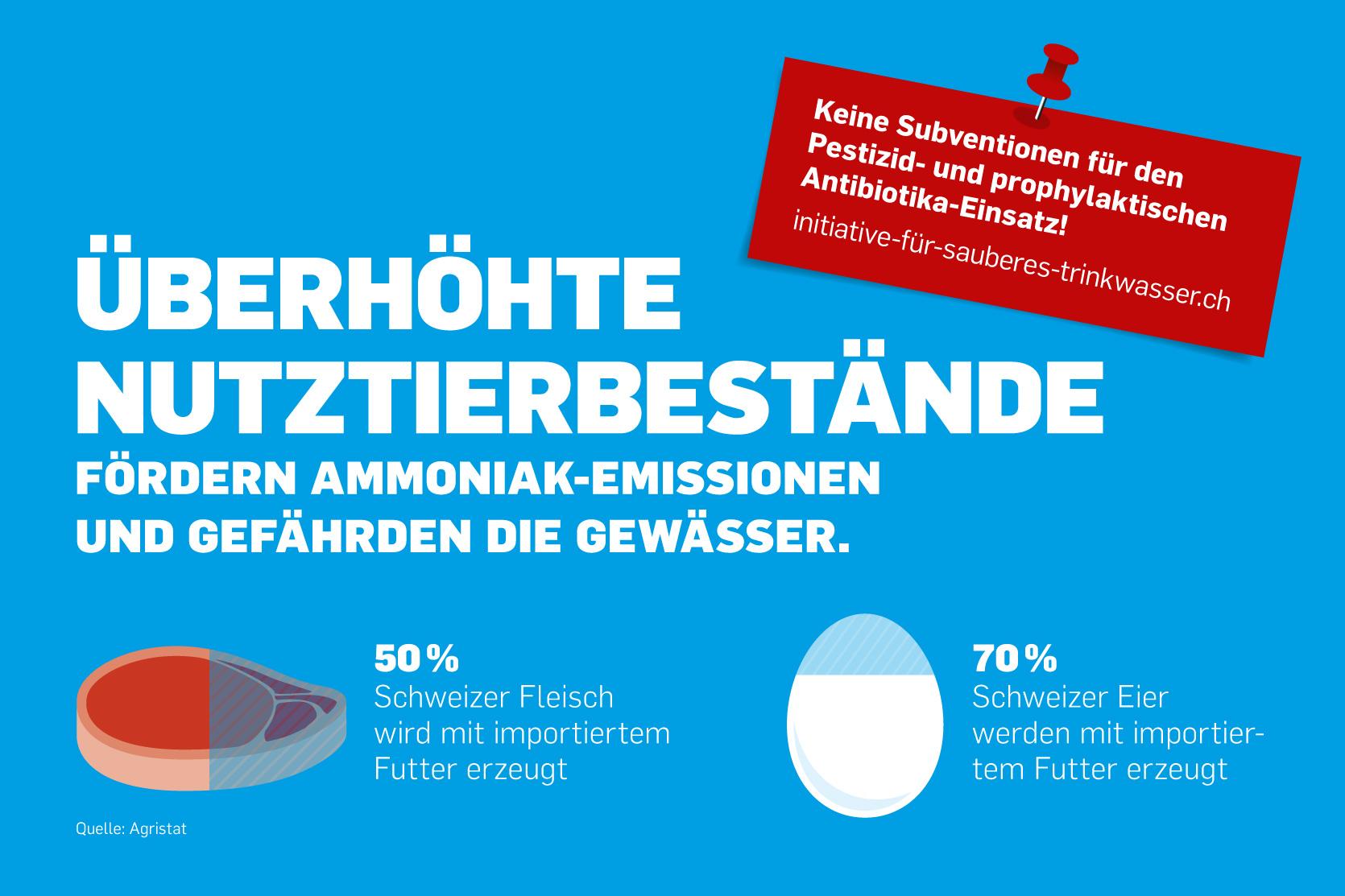 Grafik Nutztierbestände, Kampagne «Sauberes Wasser für alle»